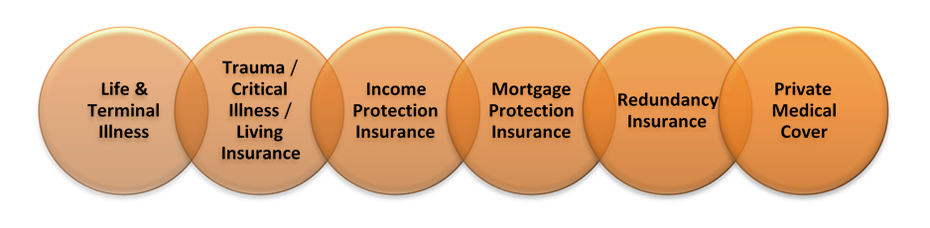 advice on these insurance products